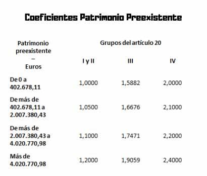 Coeficientes-Patrimonio-Preexistente